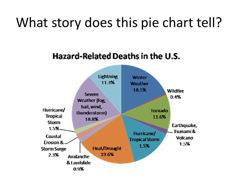 Charts Graphs And Tables Ppt Video Online Download