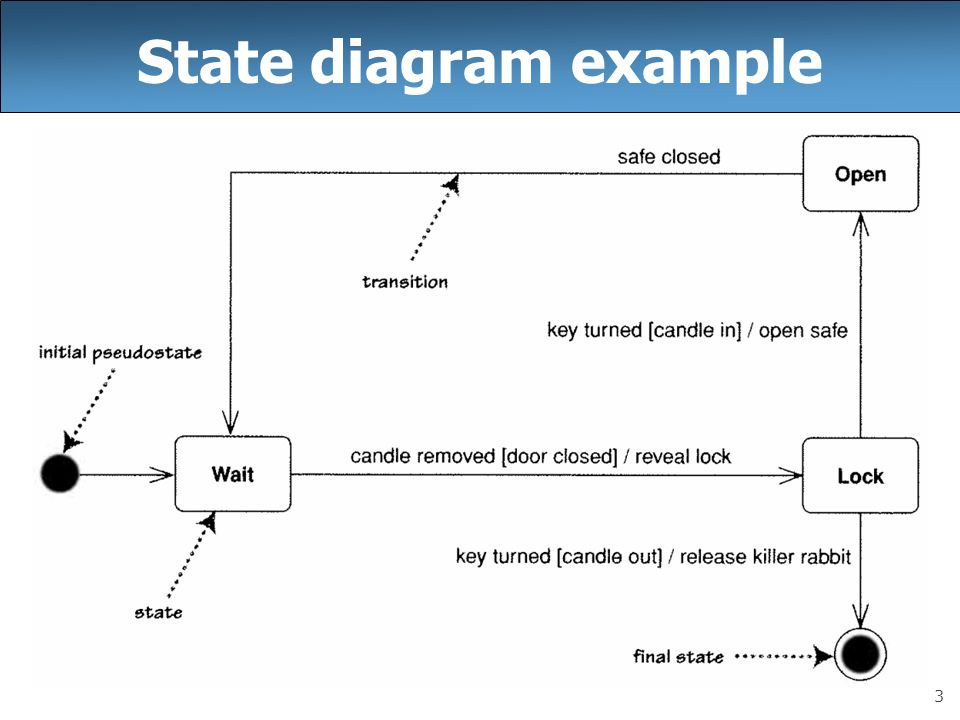 Cse 403 Lecture 9 Uml State Diagrams Reading Ppt Download