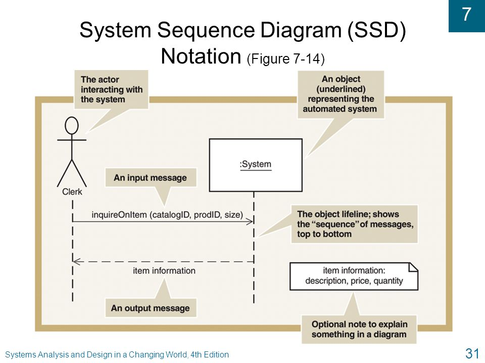 system analysis and design thesis format Thesis management information system is often used in educational organizations due to its effectiveness in facilitating and enhancing the monitoring of the supervision and manage of thesis.