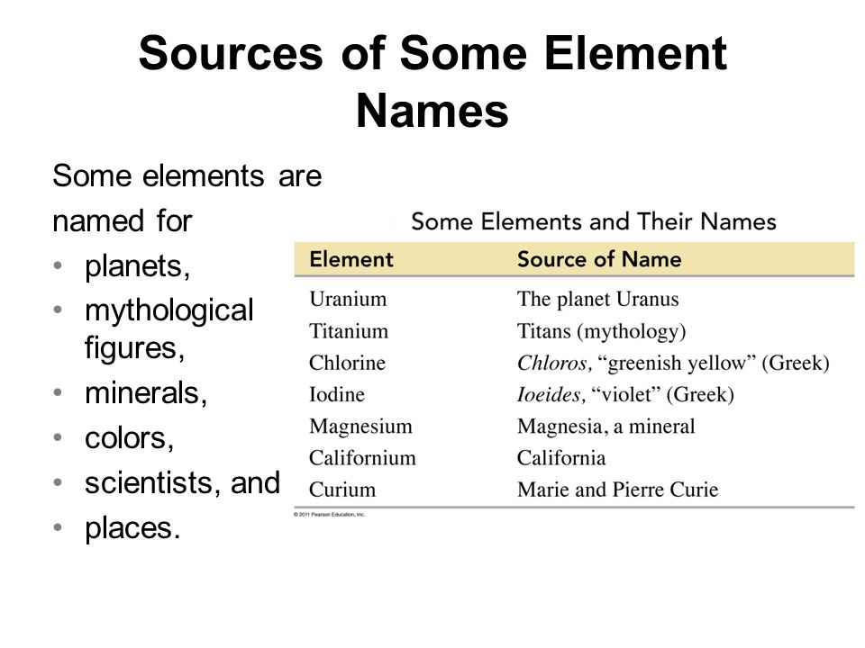 Chapter 4 atoms and elements ppt video online download sources of some element names urtaz Gallery