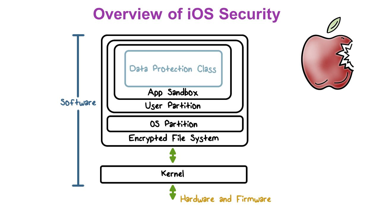 APPLE SECURITY OVERVIEW EPUB
