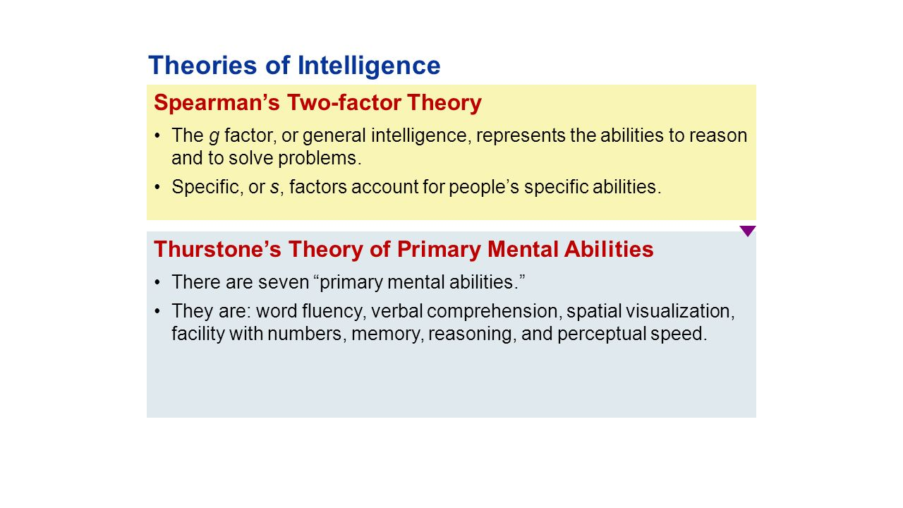spearmans two factor theory of intelligence