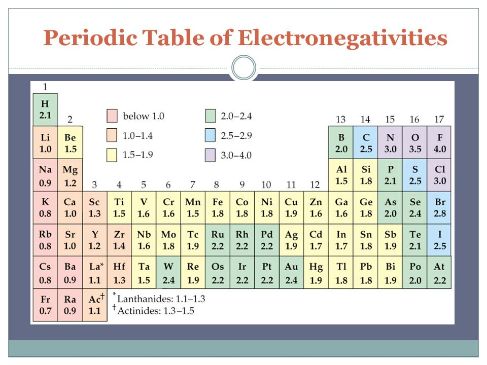 Do now grab packet and periodic table 1 ppt video online download 33 periodic table of electronegativities urtaz Gallery