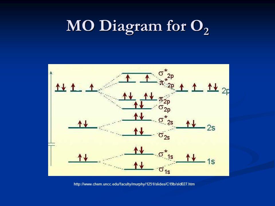 Molecular Orbital Theory Ppt Video Online Download