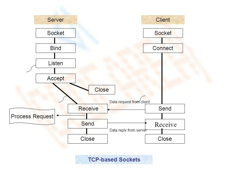 Socket Programming  - ppt video online download
