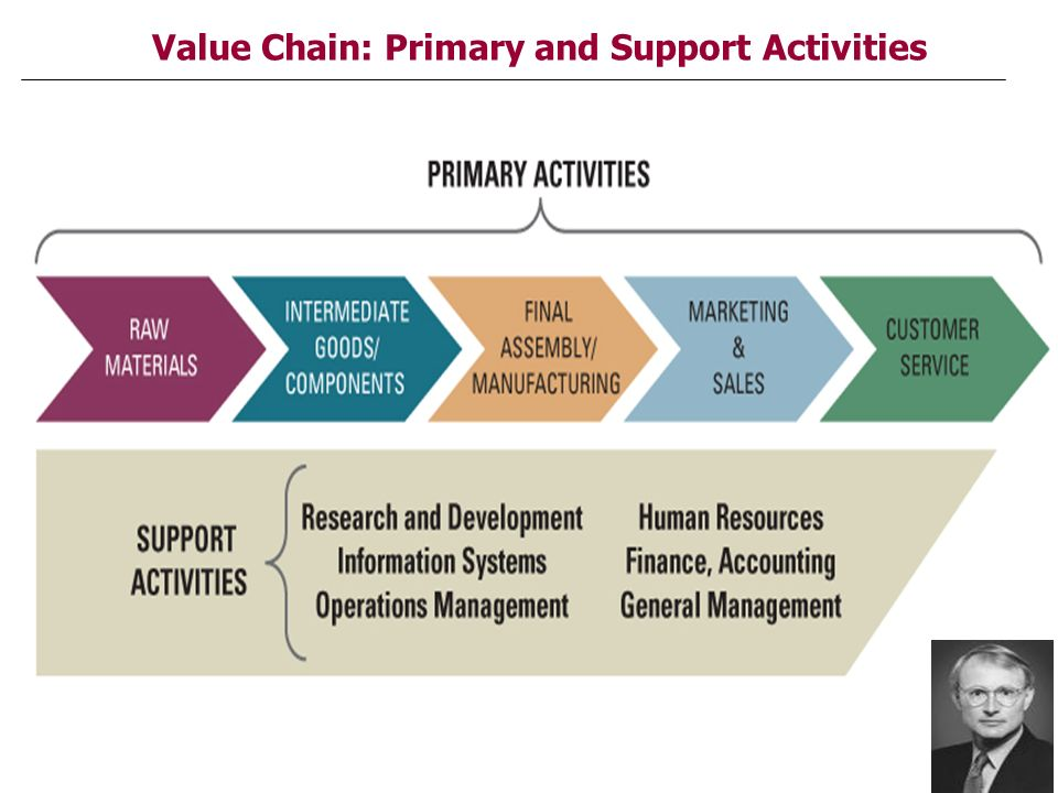 primary activities and support activities