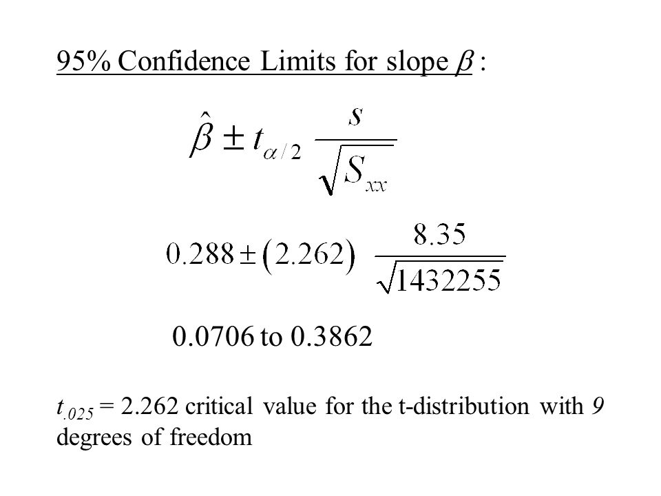 how to find confidence limit of 95