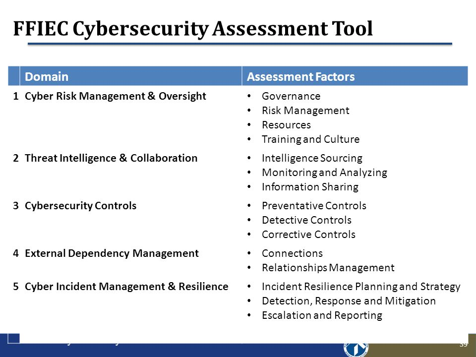 ffiec cybersecurity assessment tool - ppt download