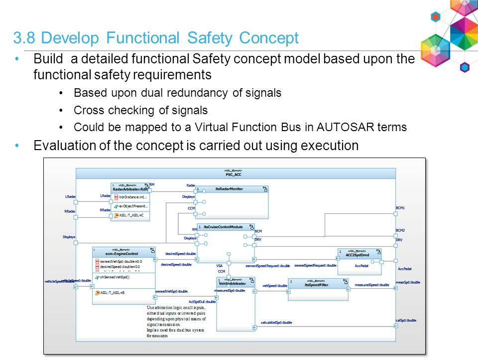 3 8 Develop Functional Safety Concept - ppt video online