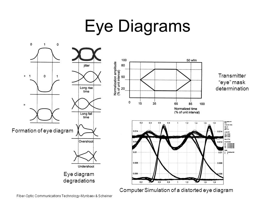 Ee 230 optical fiber communication lecture ppt video online download 23 eye diagrams transmitter eye mask determination ccuart Image collections
