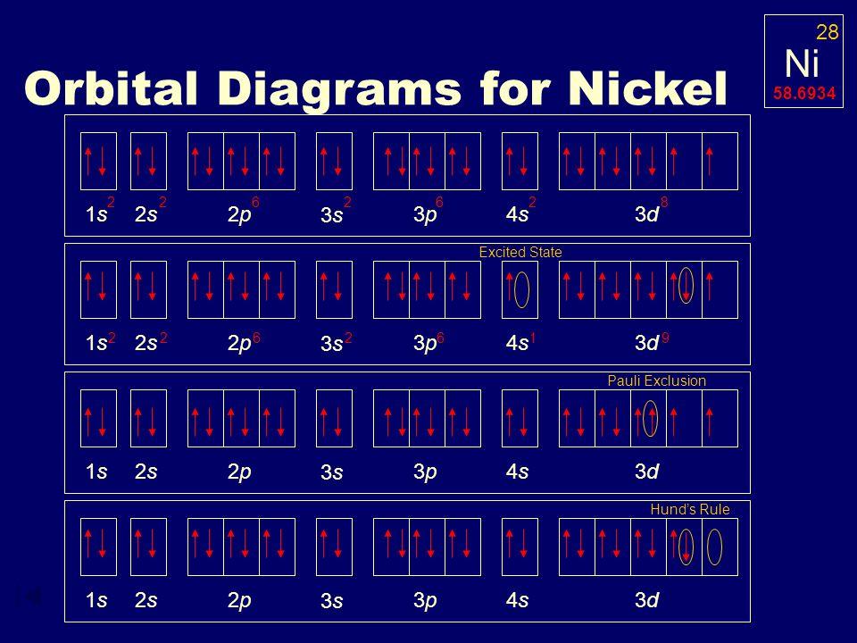 Nickel Orbital Diagram.Electron Configuration Ppt Video Online Download