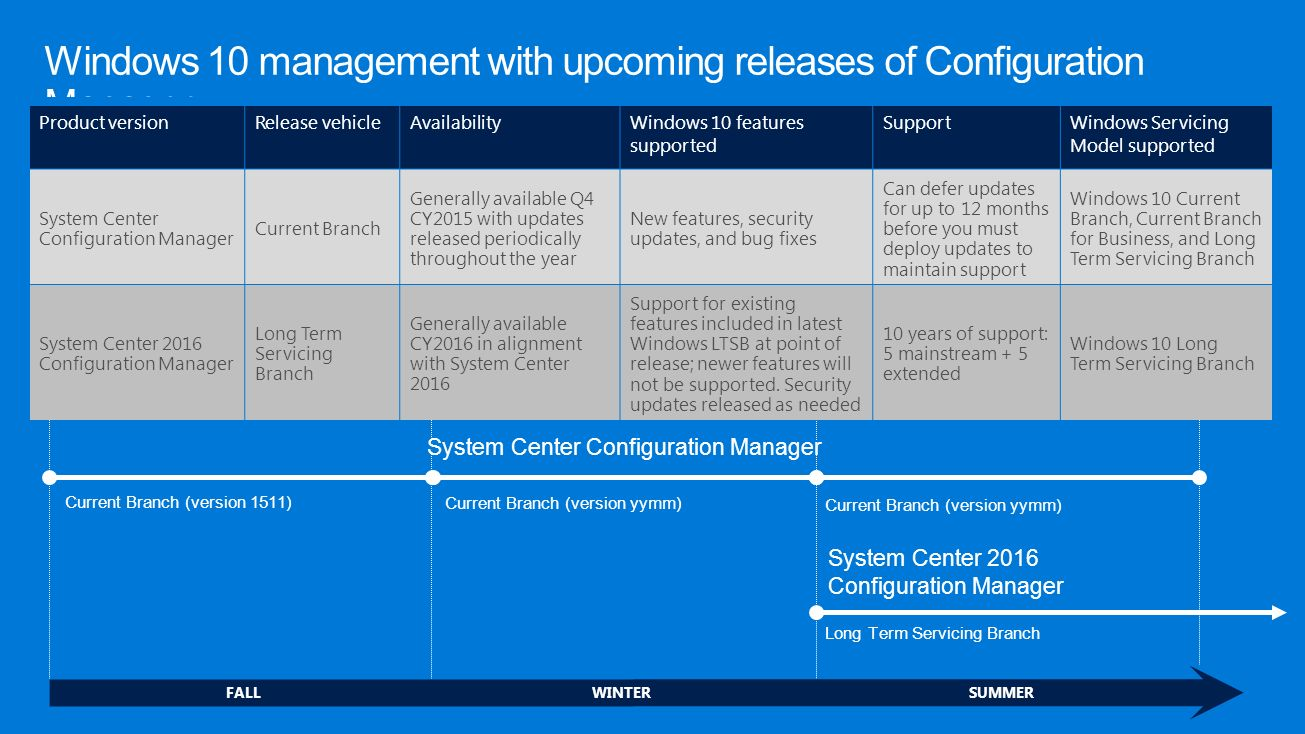 Accelerate deployment of Windows 10 at scale - ppt download