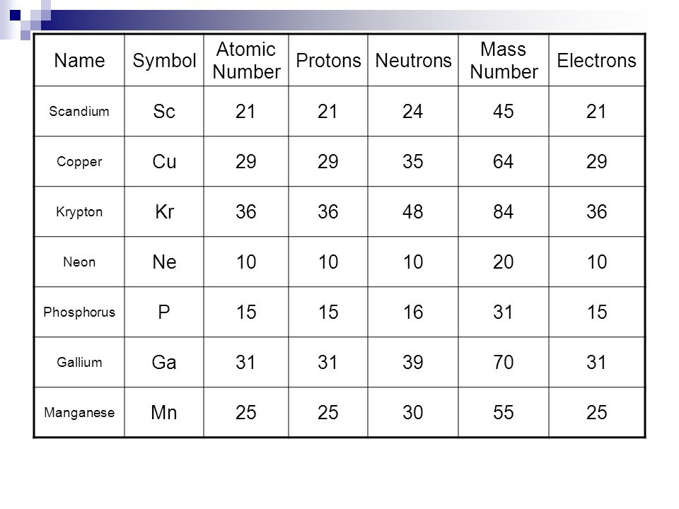 Distinguishing among atoms ppt video online download name symbol atomic number protons neutrons mass number electrons sc 21 urtaz Choice Image