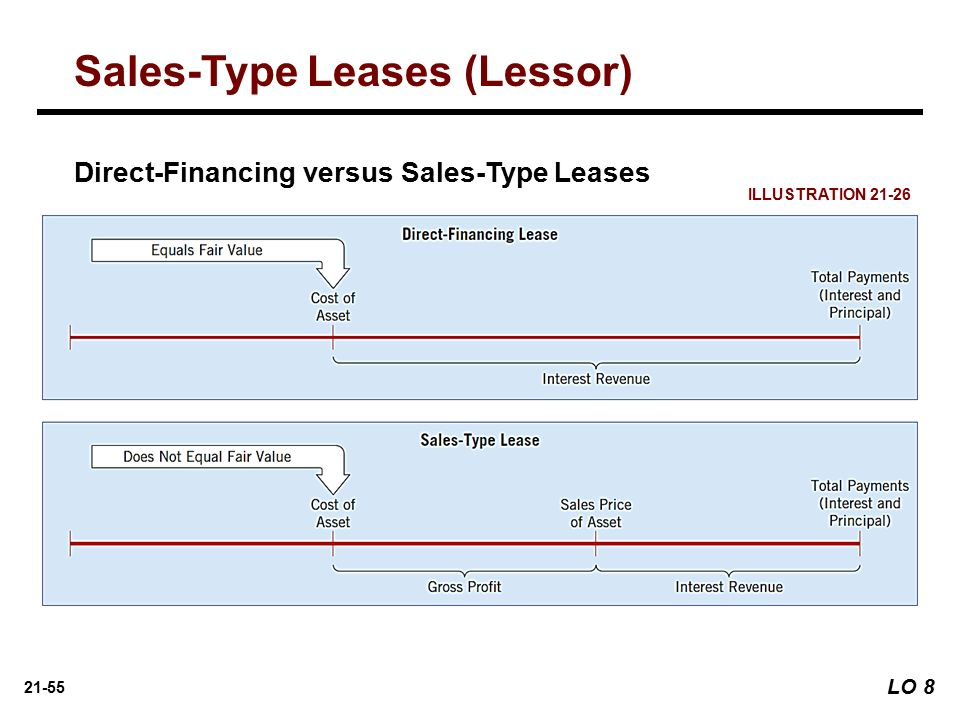 Unguaranteed Residual Value >> ACTG 6580 Chapter 21 - Leases. - ppt download