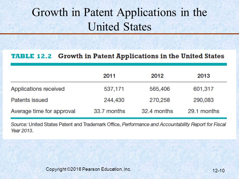 Growth in Patent Applications in the United States