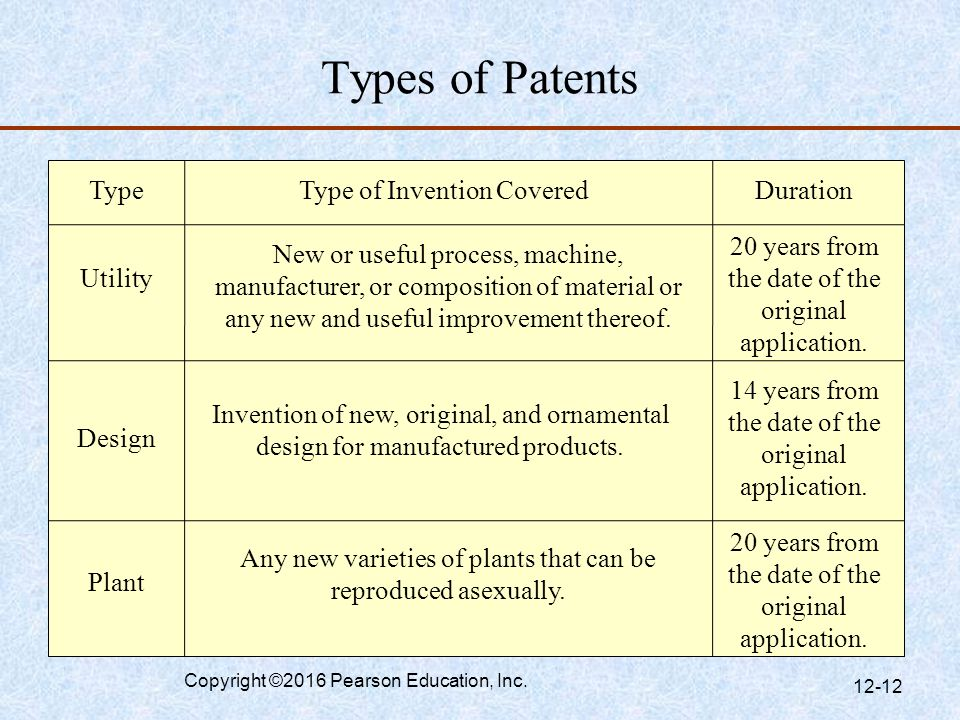 Types of Patents Type Type of Invention Covered Duration