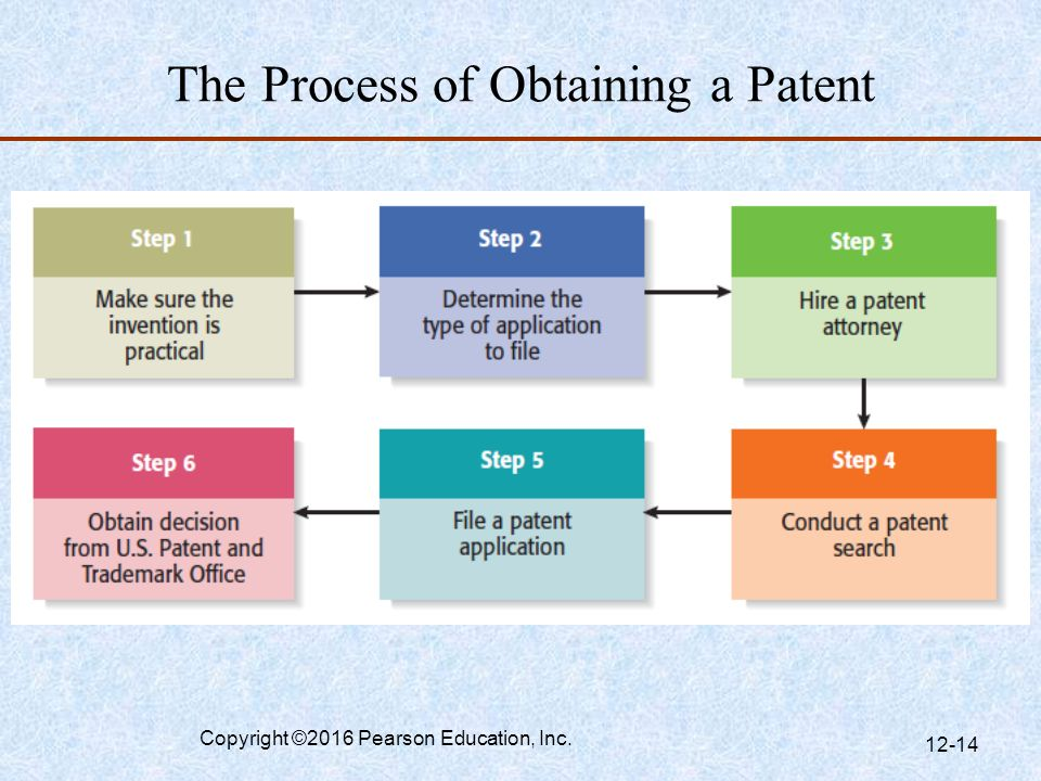 The Process of Obtaining a Patent