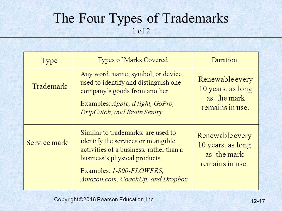 The Four Types of Trademarks 1 of 2