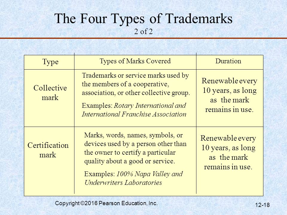 The Four Types of Trademarks 2 of 2