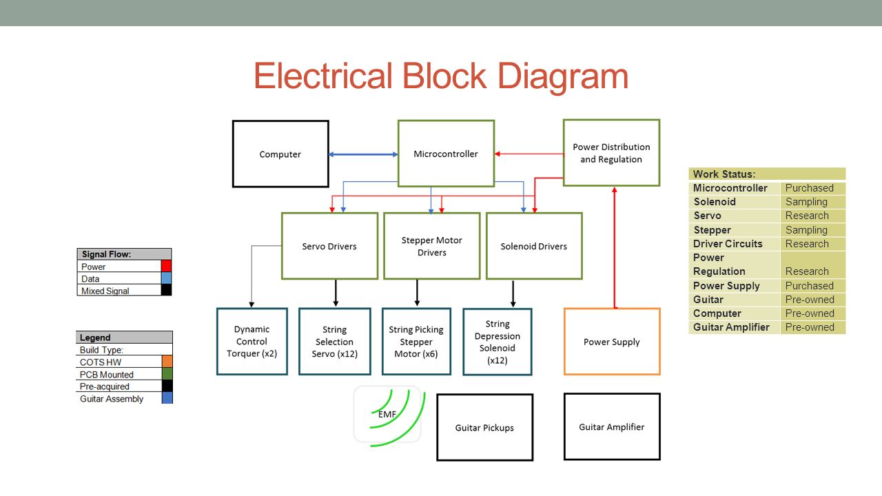 Group Seven Kacey Lorton Bsee Brian Parkhurst Anna Perdue Solenoid Diagram Circuit Driving Electrical Block