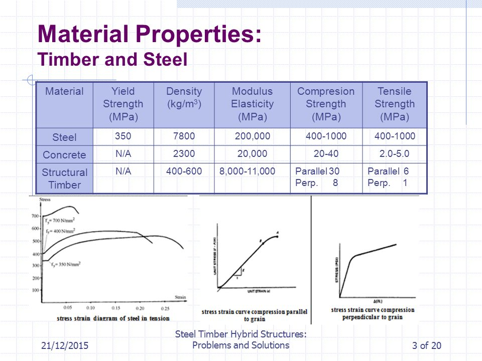 Steel Timber Hybrid Structures: Problems and Solutions - ppt