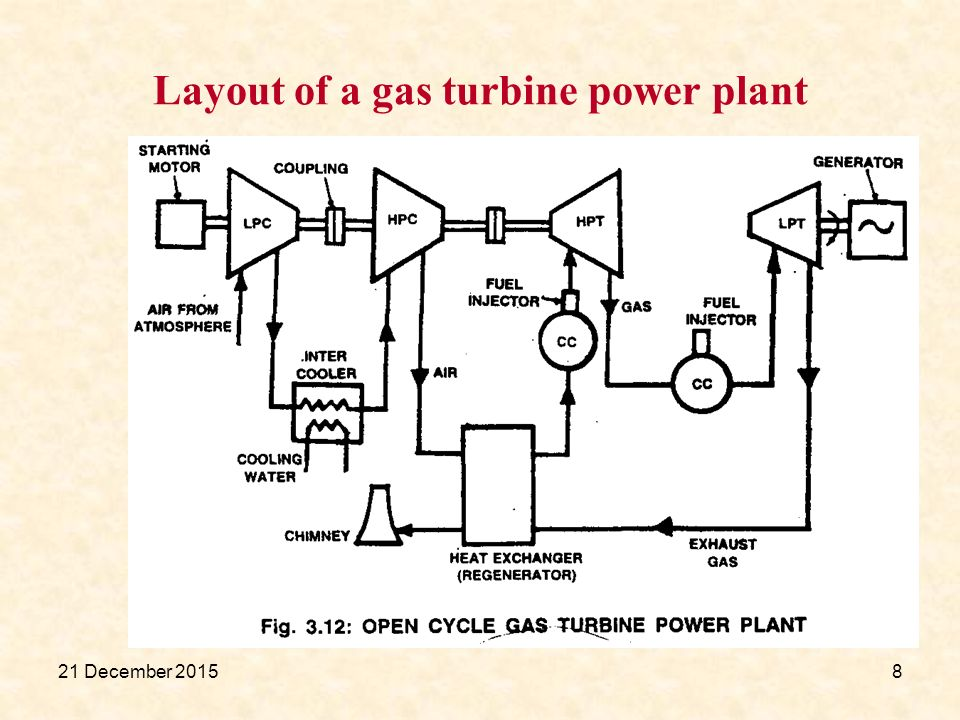gas turbine power plant ppt video online downloadlayout of a gas turbine power plant
