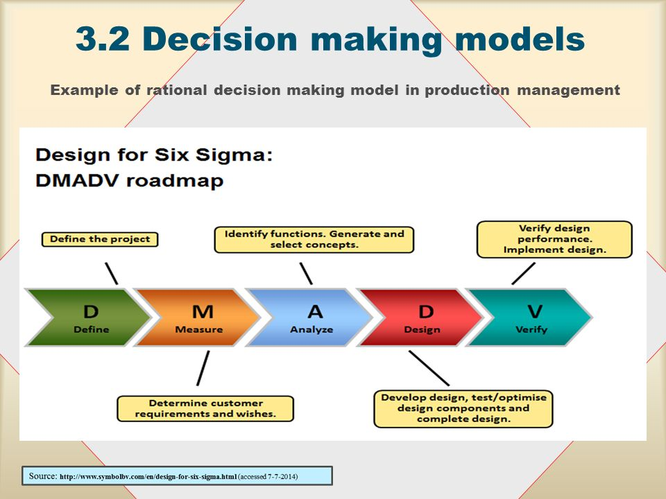 rational decision making in management