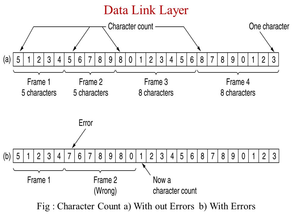 unit-2 design issues in data link layer framing