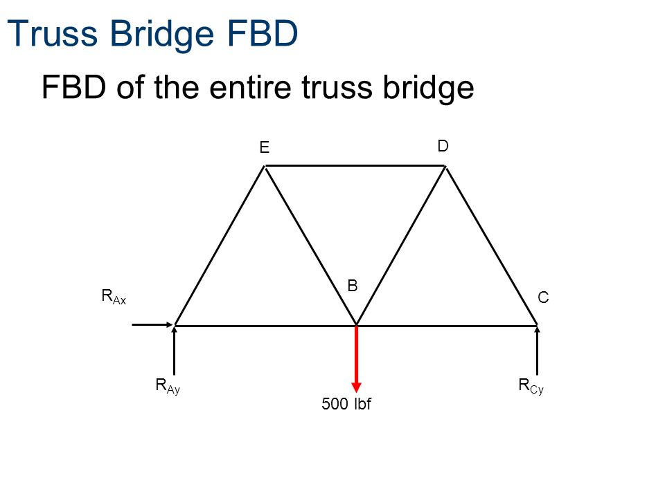 free body diagrams free body diagrams principles of engineeringtm rh slideplayer com  free body diagram truss bridge