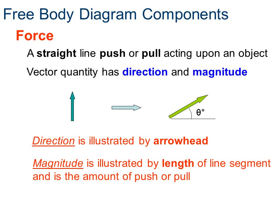 Free body diagrams free body diagrams principles of engineeringtm 3 free body diagram components ccuart Choice Image