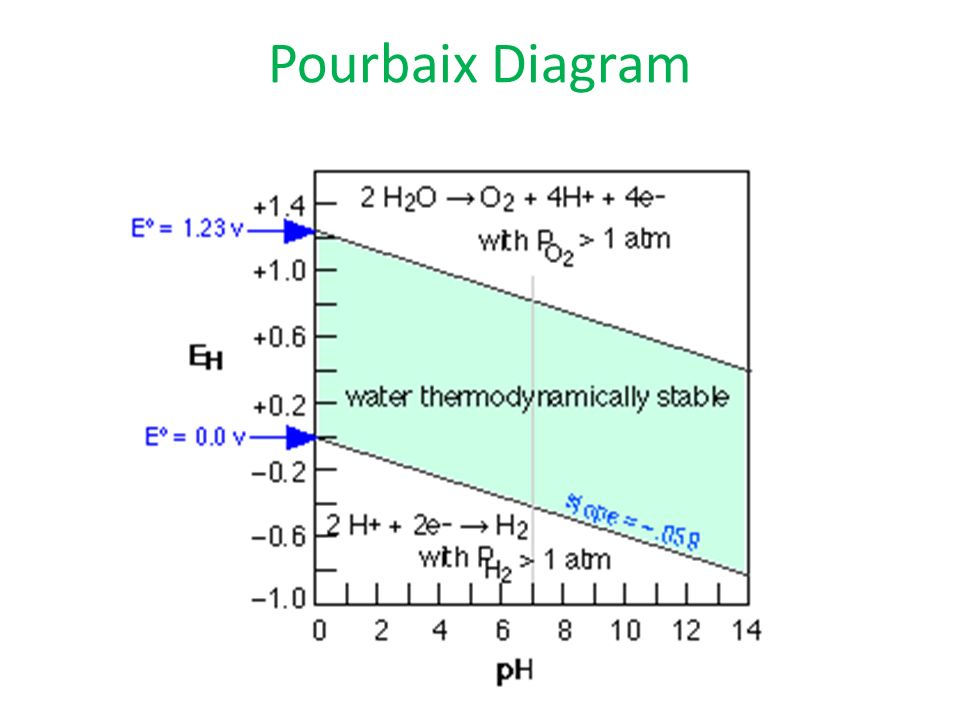Electrochemistry for engineers ppt video online download 7 pourbaix diagram ccuart