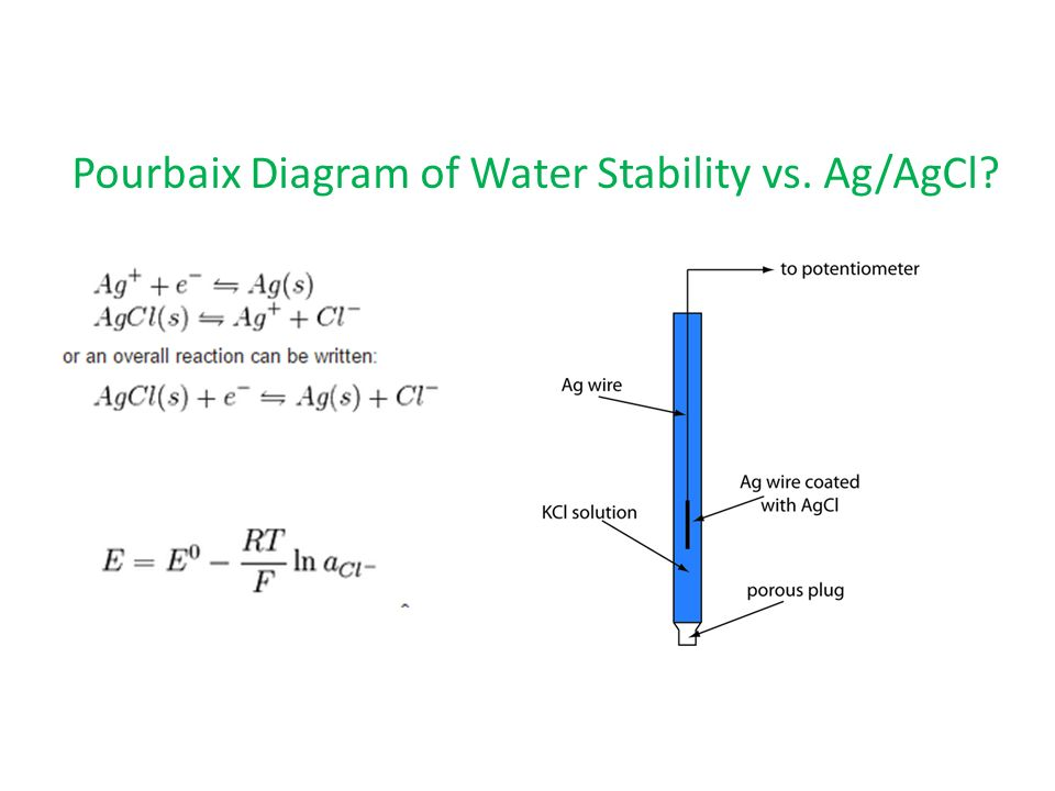 Electrochemistry for engineers ppt video online download 8 pourbaix ccuart
