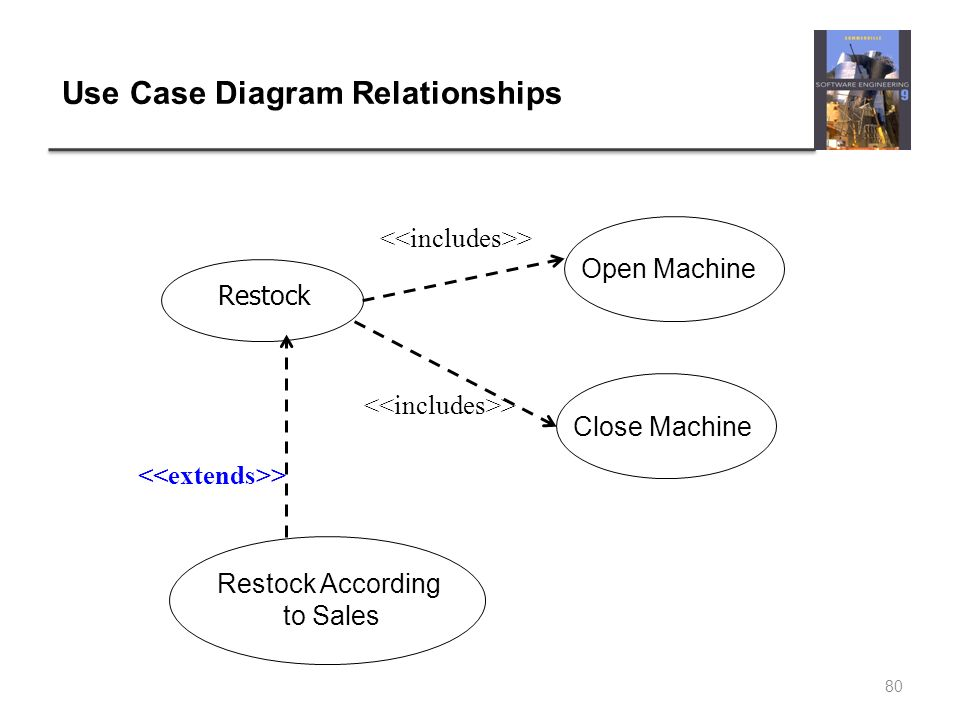 Chapter 3 requirements engineering ppt download use case diagram relationships ccuart Gallery