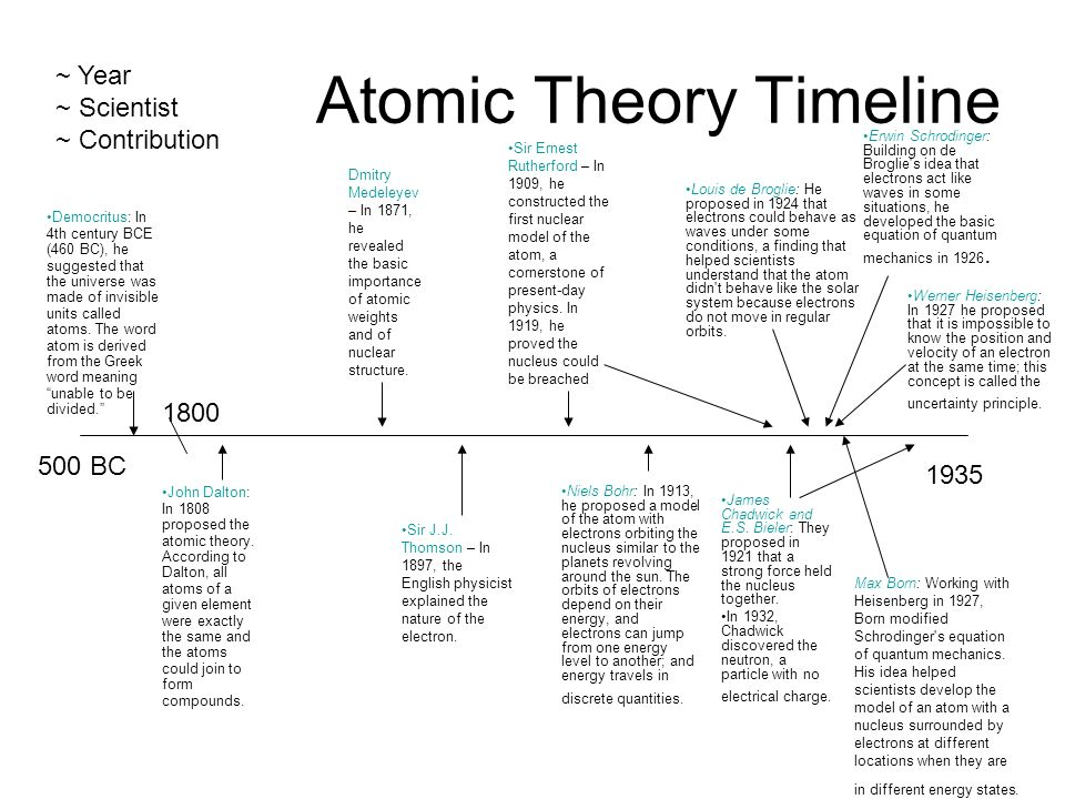 atomic theory research paper Published: mon, 15 may 2017 john dalton was the originator of atomic theory, which theory provided scientists with new ways of seeing the physical world atomic weights and fixed ratios of atoms inside compounds provided researchers with the knowledge to explore chemical compositions of matter.