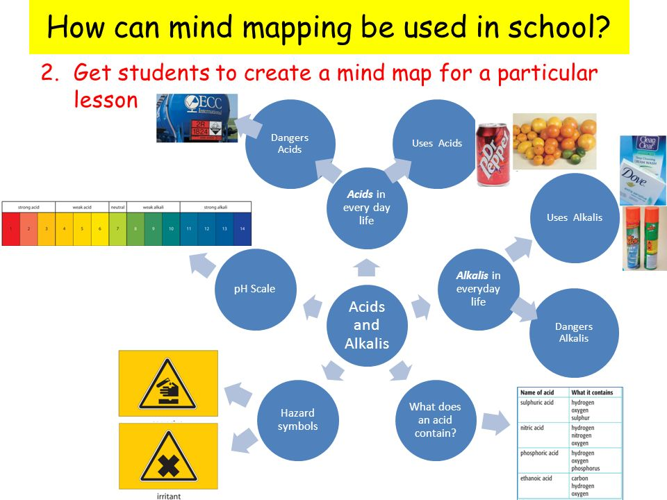 The Power Of Mind Mapping Ppt Video Online Download