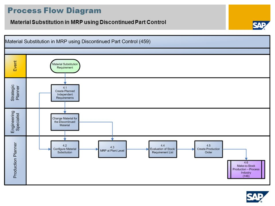 Material Substitution in MRP using Discontinued Part Control