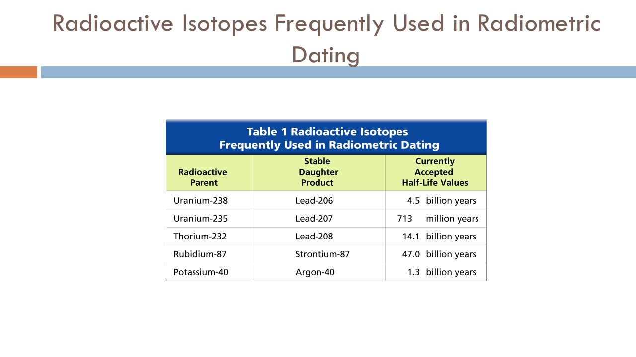 Isotopes frequently used in radiometric dating