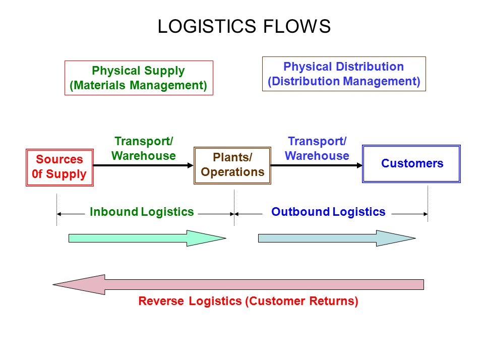 Logistics-The Competitive Tool - ppt video online download