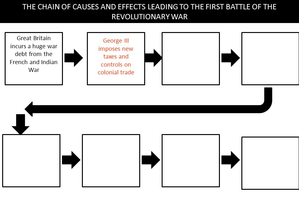 6 Uniting For Independence Ppt Video Online Download. The Chain Of Causes And Effects Leading To First Battle Revolutionary War. Worksheet. Revolutionary War Worksheets At Clickcart.co