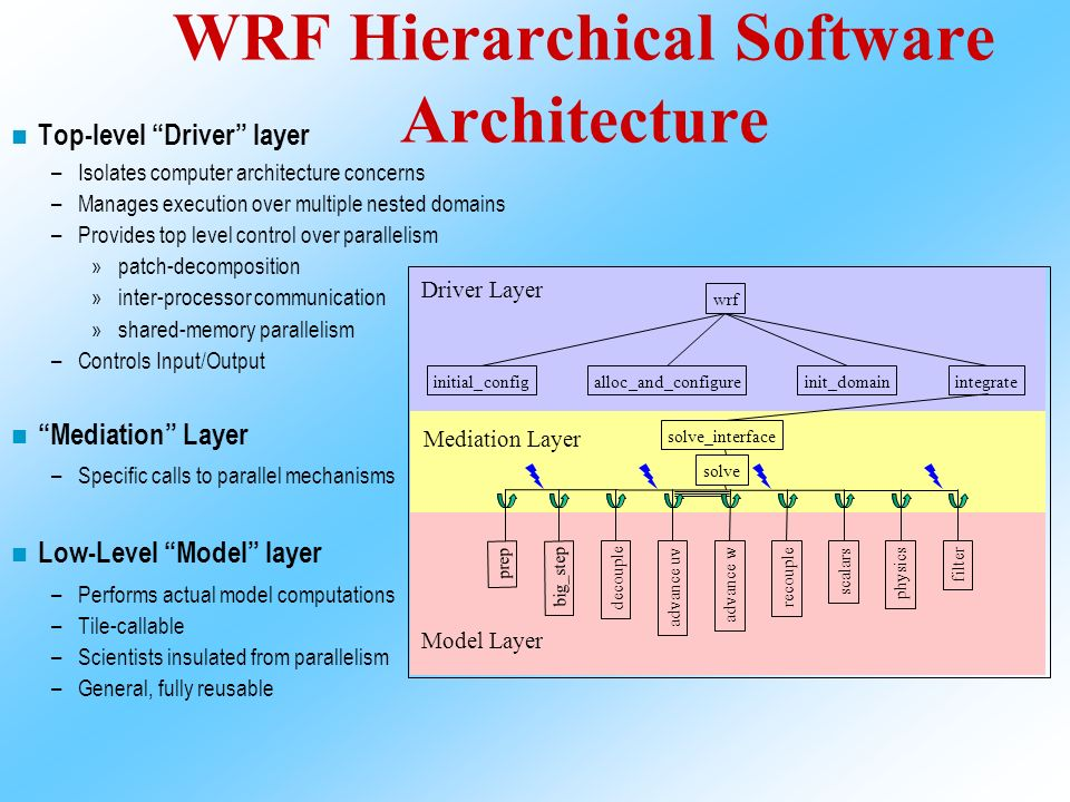 Weather Research and Forecast (WRF) Modeling System - ppt