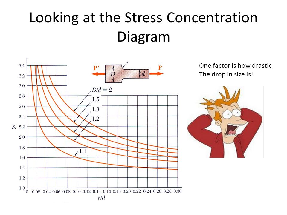 Looking+at+the+Stress+Concentration+Diagram or would that be concentration stress? ppt video online download