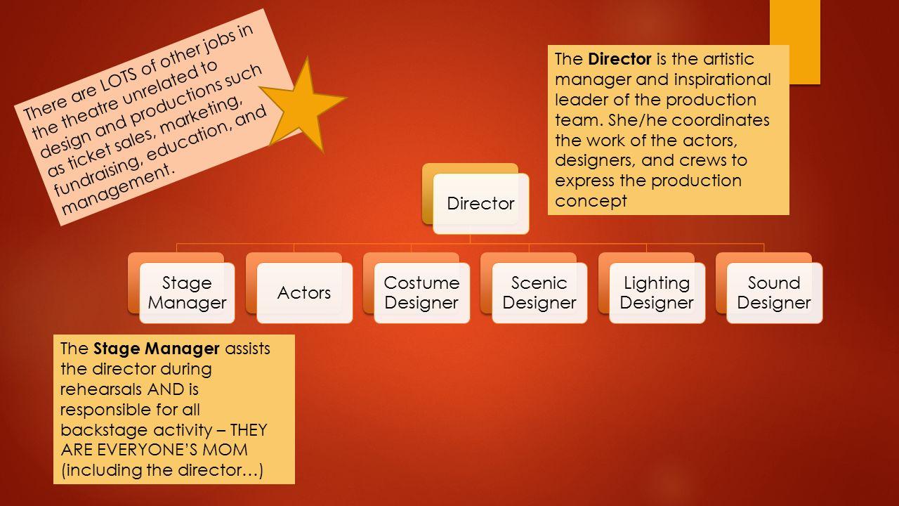 Sound Designer Jobs | Theatre Design Bosley Ppt Download