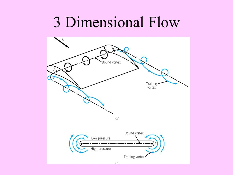 Three Dimensional Flow Diagram Diy Wiring Diagrams