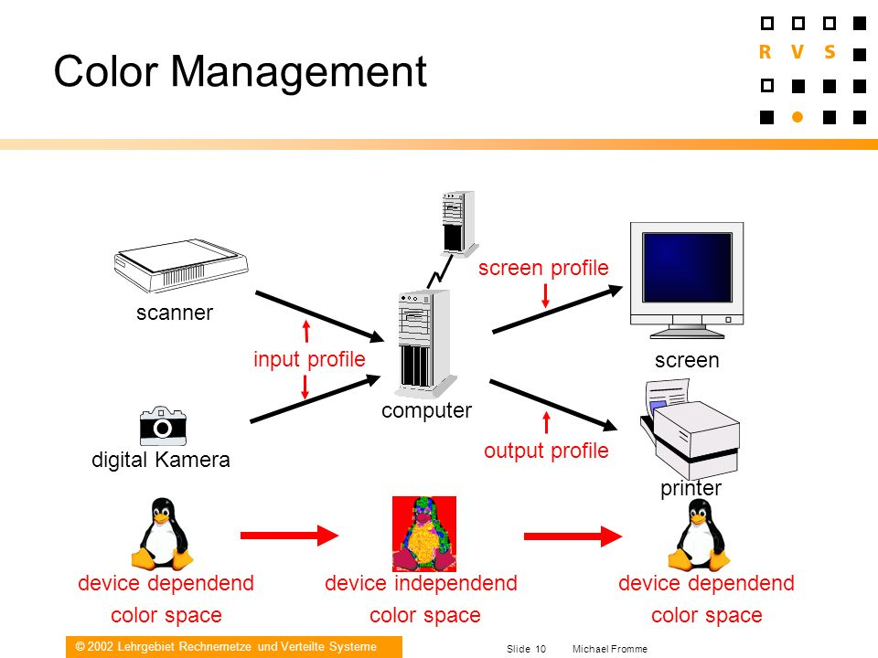 Color Management screen profile scanner input profile screen computer