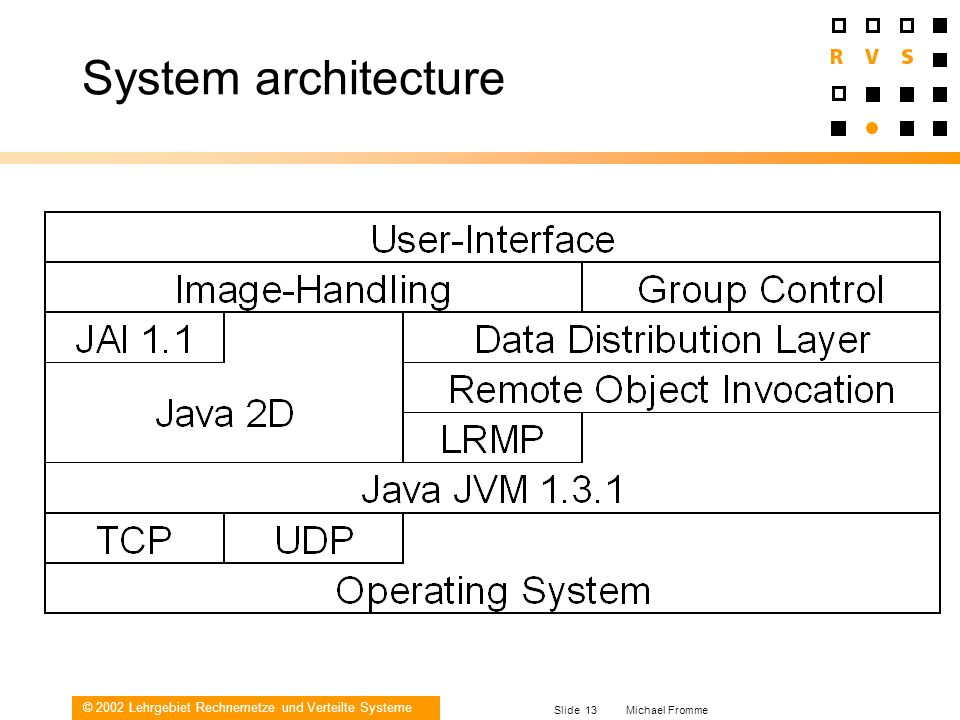 System architecture Michael Fromme