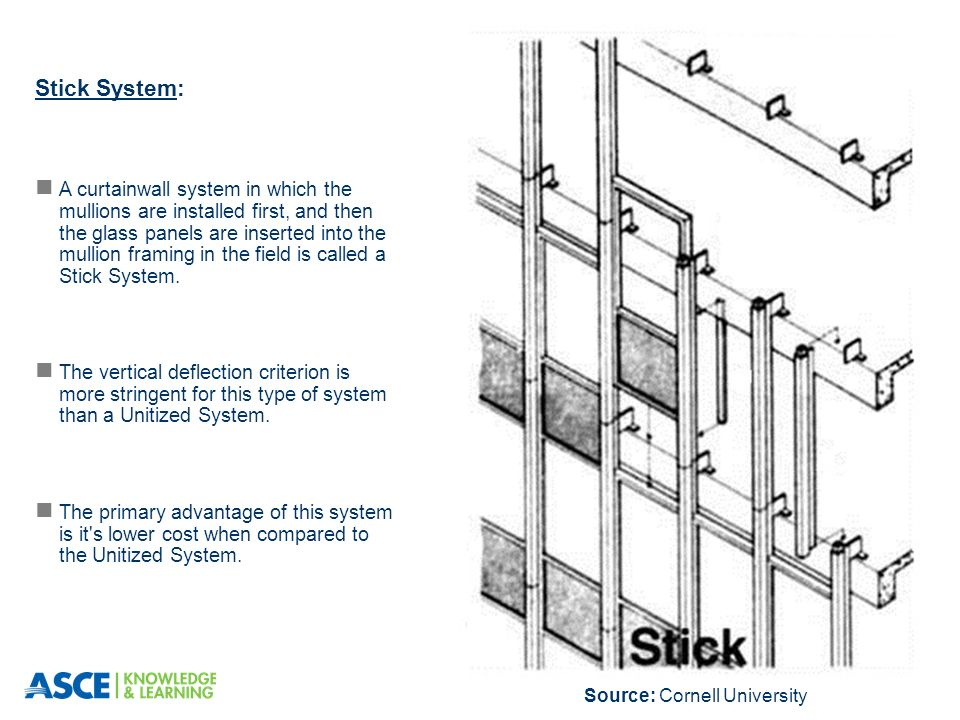 7 Stick System A Curtainwall