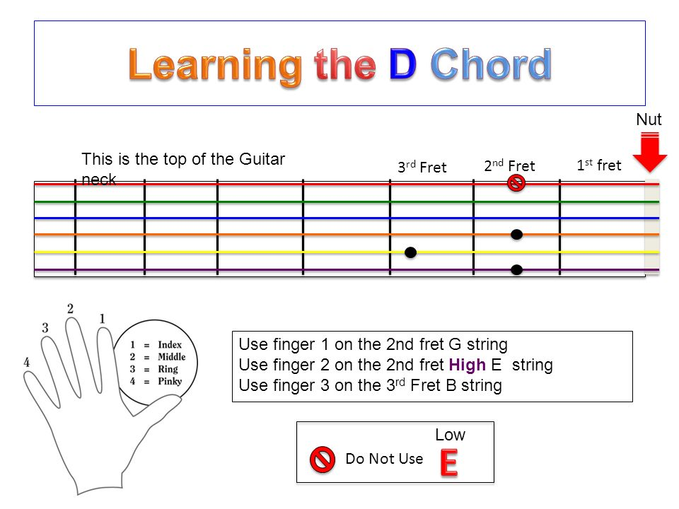 Easy To Read Colorful Chord Book For Beginners Learning The Acoustic
