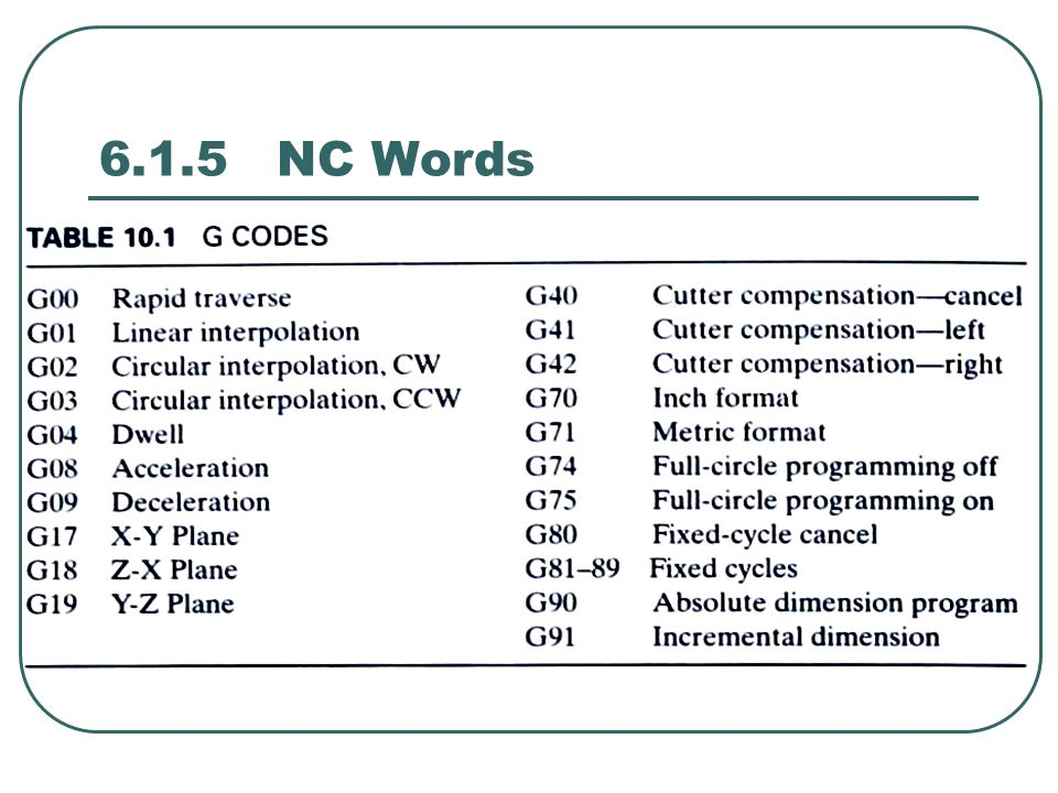 Numerical Control Programming - ppt video online download
