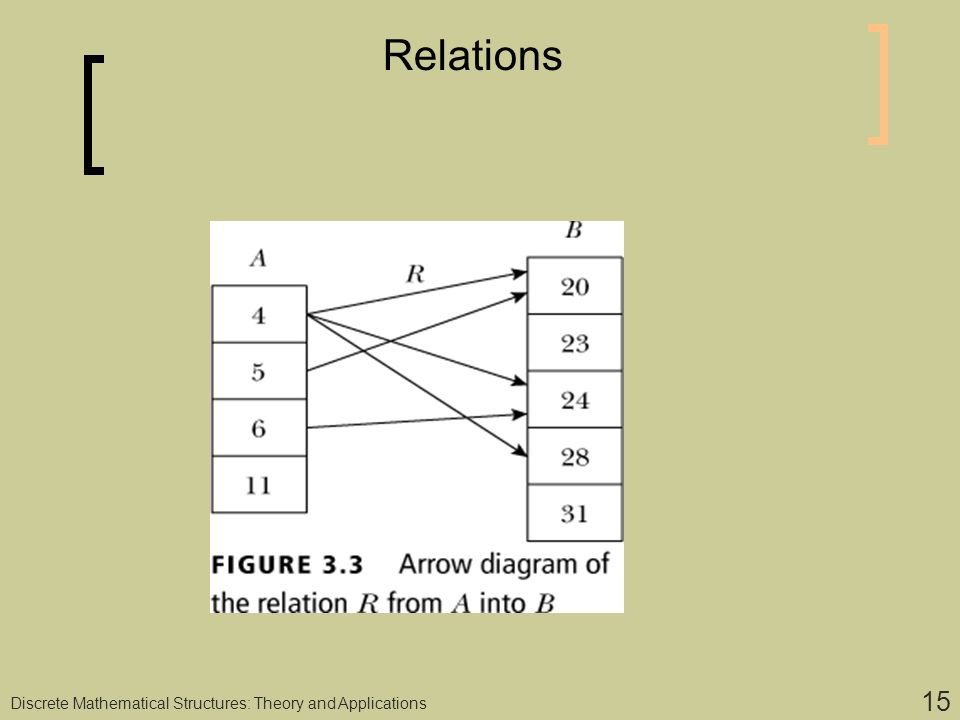 Discrete computational structures ppt download 15 relations discrete mathematical structures theory and applications ccuart Gallery