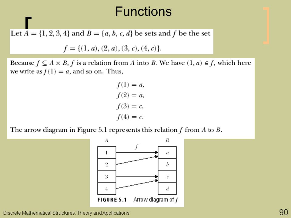 Discrete computational structures ppt download 90 functions discrete mathematical structures theory and applications ccuart Image collections